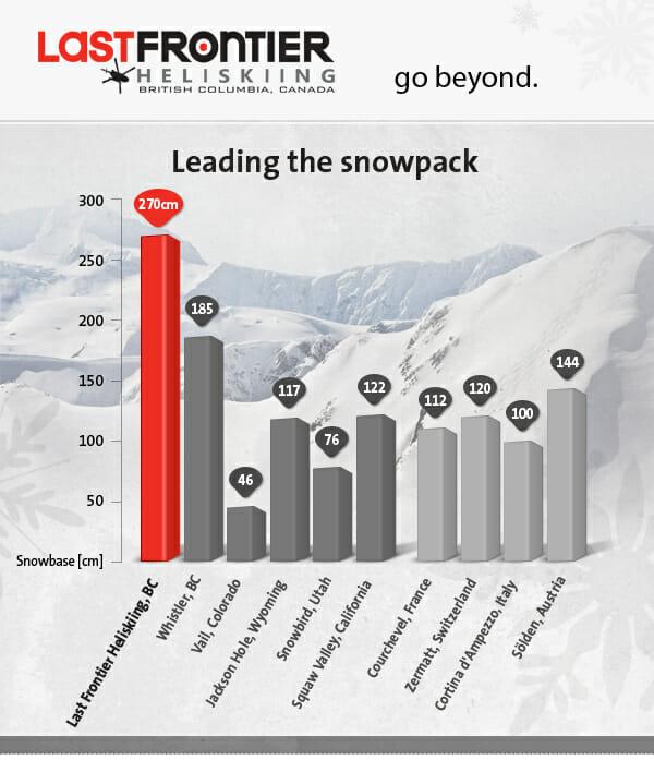 World Snow Report