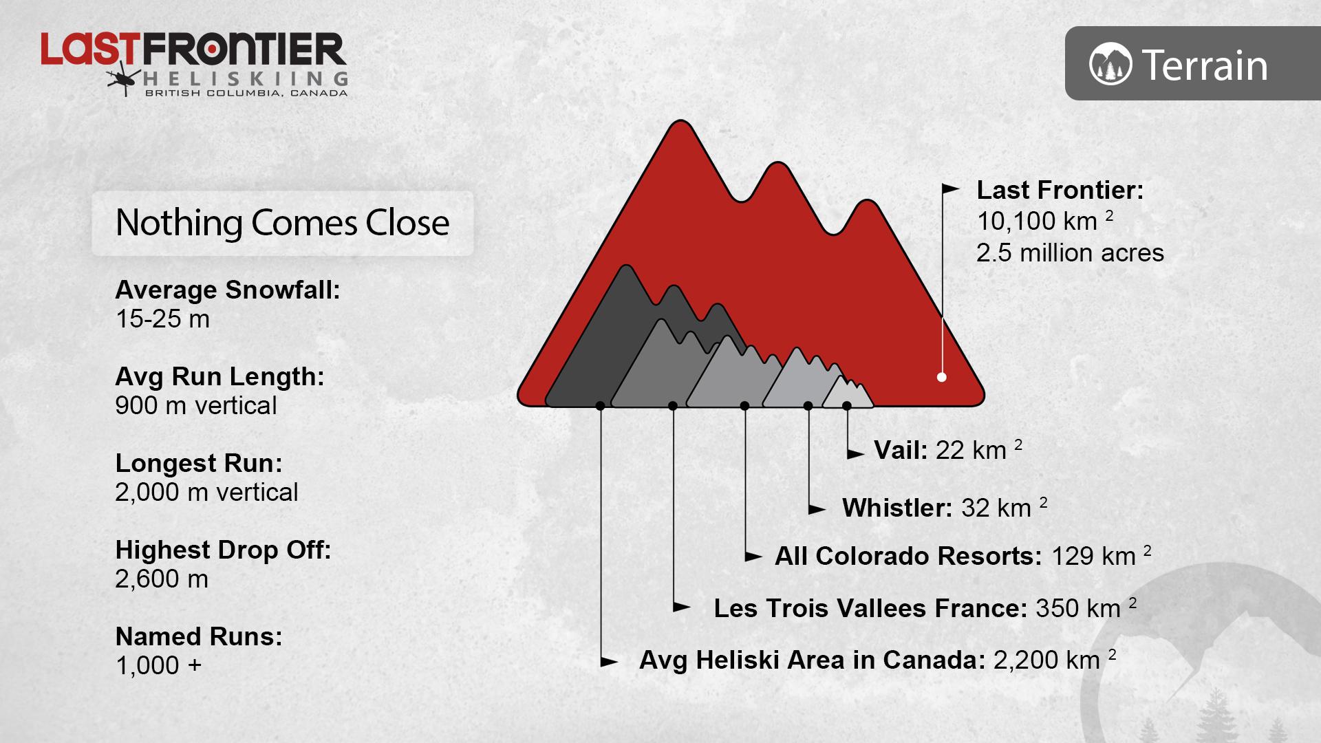 2 Heliski Statistics Canada